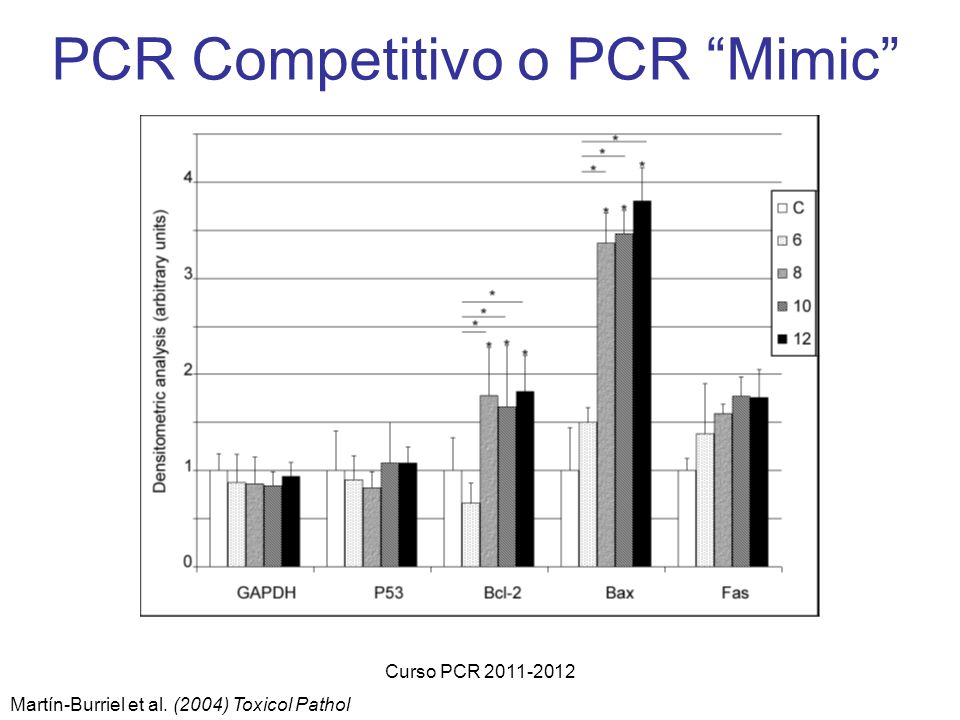 PCR Competitivo o PCR Mimic
