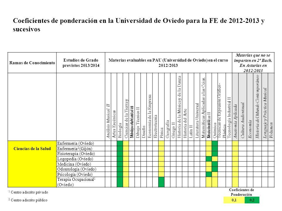 Coeficientes de ponderación en la Universidad de Oviedo para la FE de 2012-2013 y sucesivos