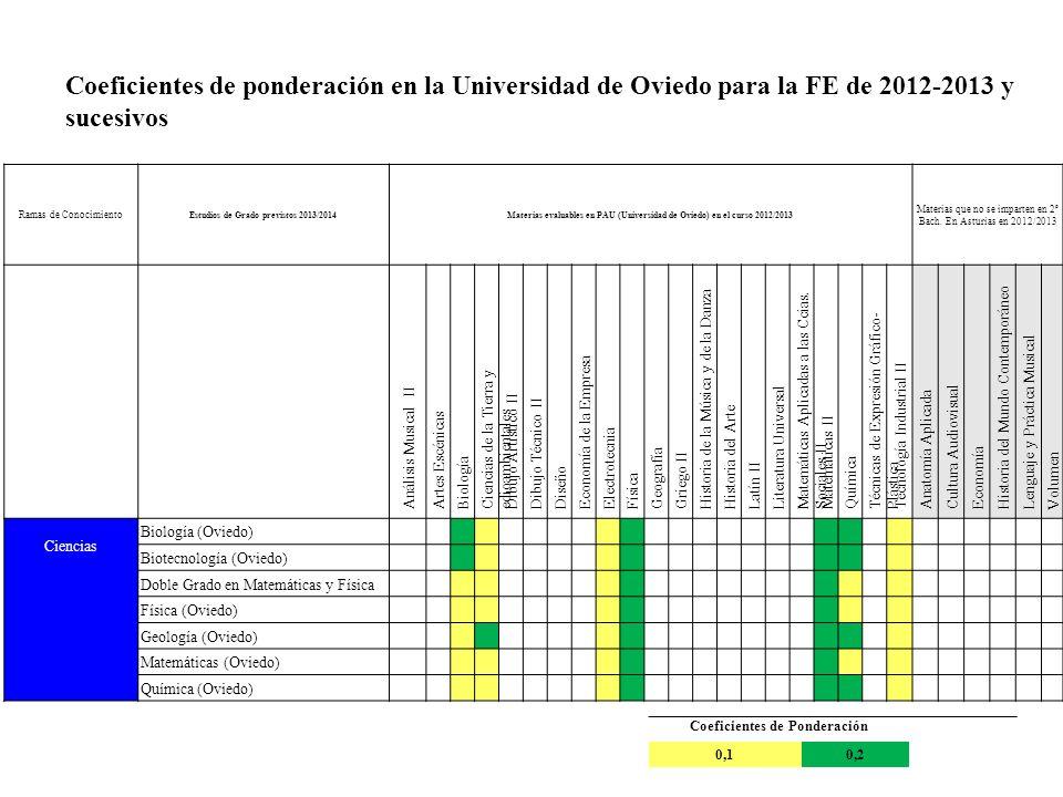 Estudios de Grado previstos 2013/2014 Coeficientes de Ponderación