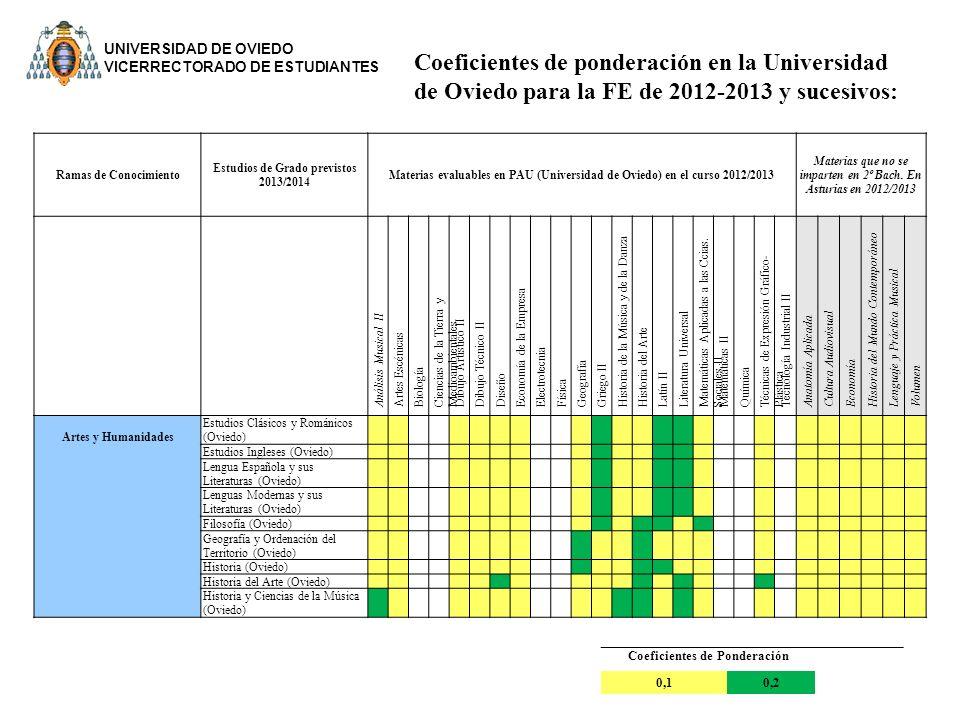 UNIVERSIDAD DE OVIEDO VICERRECTORADO DE ESTUDIANTES. Coeficientes de ponderación en la Universidad de Oviedo para la FE de 2012-2013 y sucesivos: