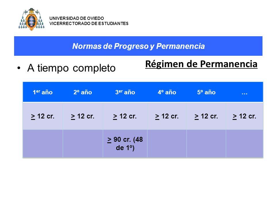 Normas de Progreso y Permanencia