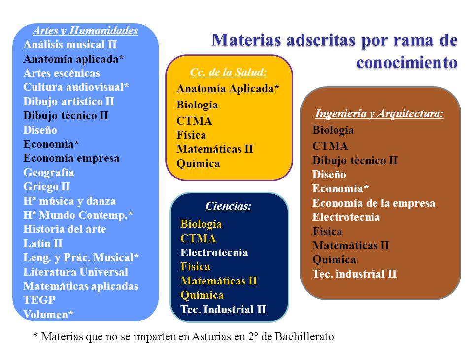 Ingeniería y Arquitectura: