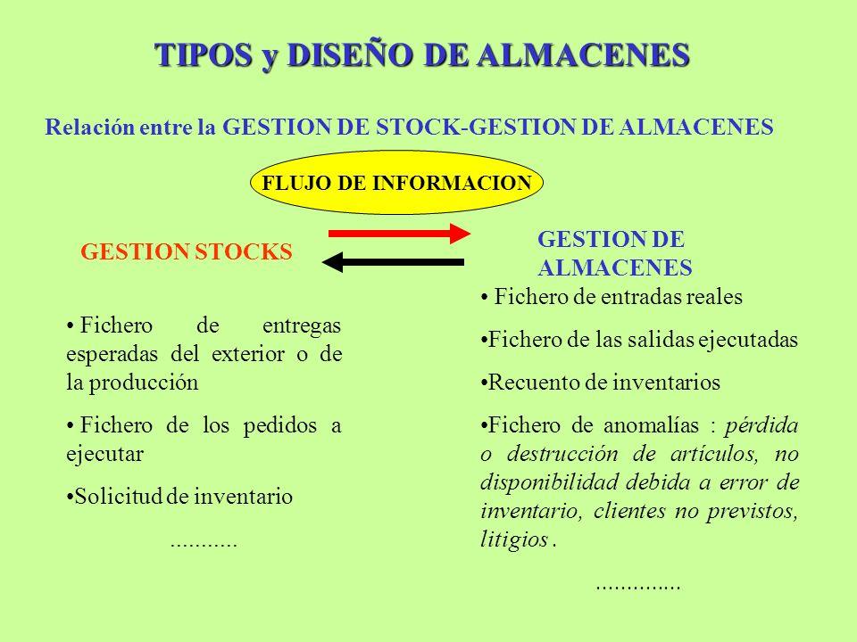 Relación entre la GESTION DE STOCK-GESTION DE ALMACENES