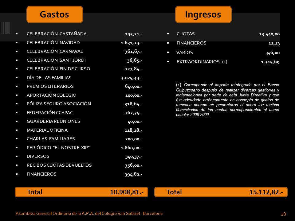 Gastos Ingresos Total 10.908,81.- Total 15.112,82.-