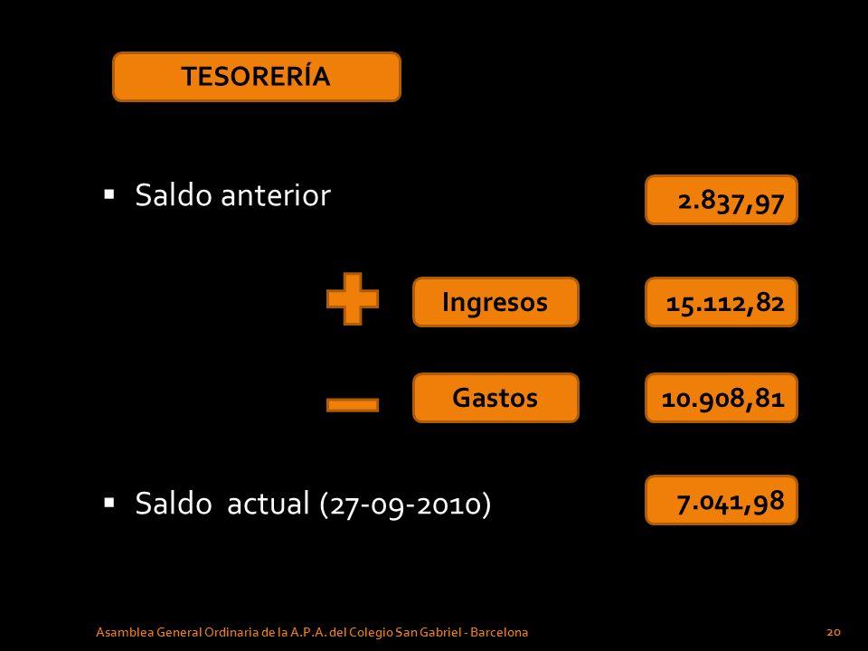 Saldo anterior Saldo actual (27-09-2010) TESORERÍA 2.837,97 Ingresos