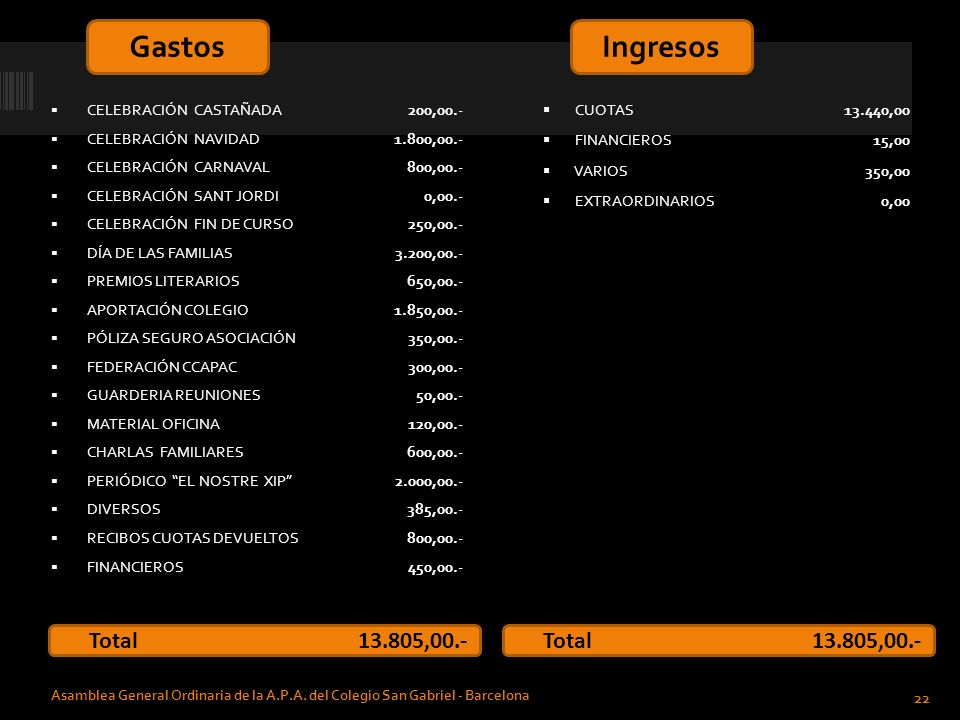 Gastos Ingresos Total 13.805,00.- Total 13.805,00.-