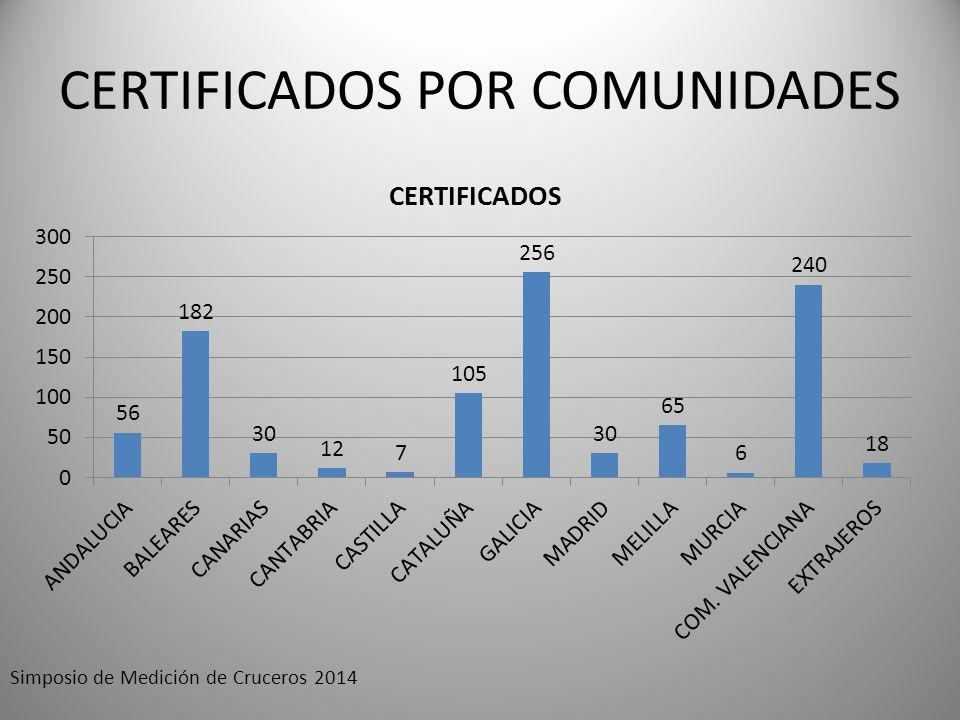 CERTIFICADOS POR COMUNIDADES