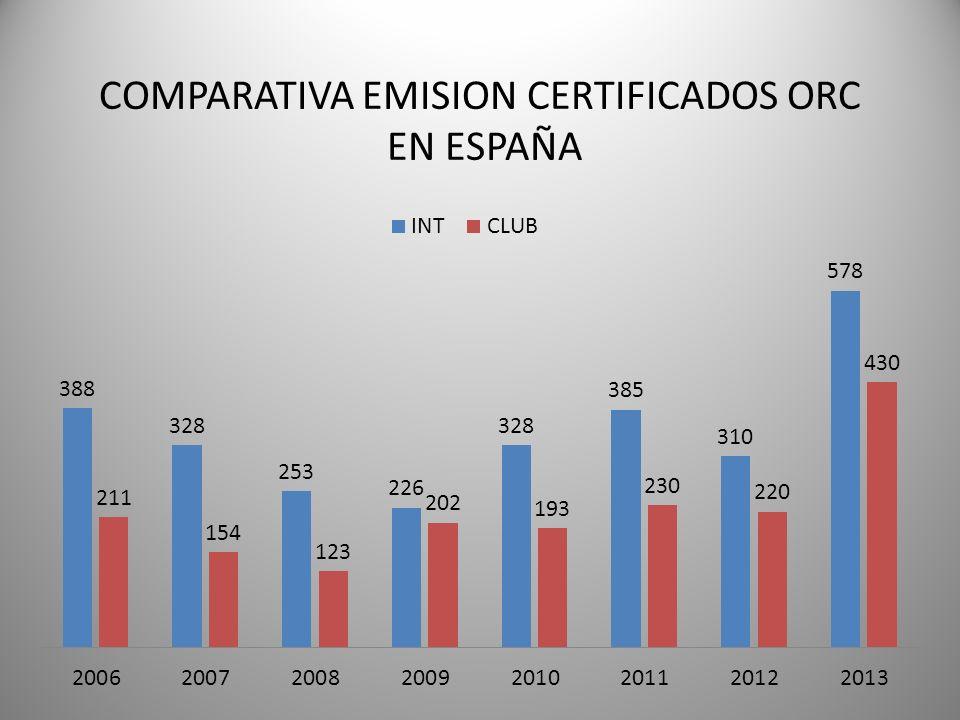 COMPARATIVA EMISION CERTIFICADOS ORC EN ESPAÑA
