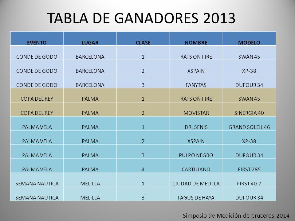 TABLA DE GANADORES 2013 Simposio de Medición de Cruceros 2014 EVENTO