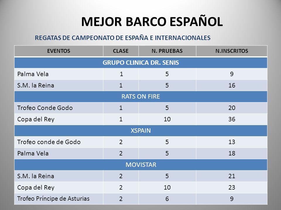 MEJOR BARCO ESPAÑOL REGATAS DE CAMPEONATO DE ESPAÑA E INTERNACIONALES