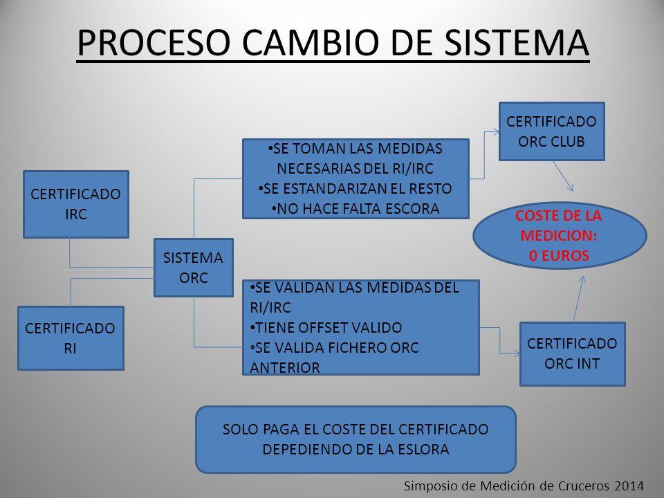 PROCESO CAMBIO DE SISTEMA