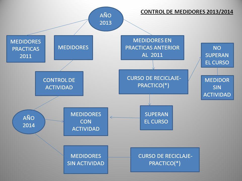 MEDIDORES EN PRACTICAS ANTERIOR AL 2011 NO SUPERAN EL CURSO