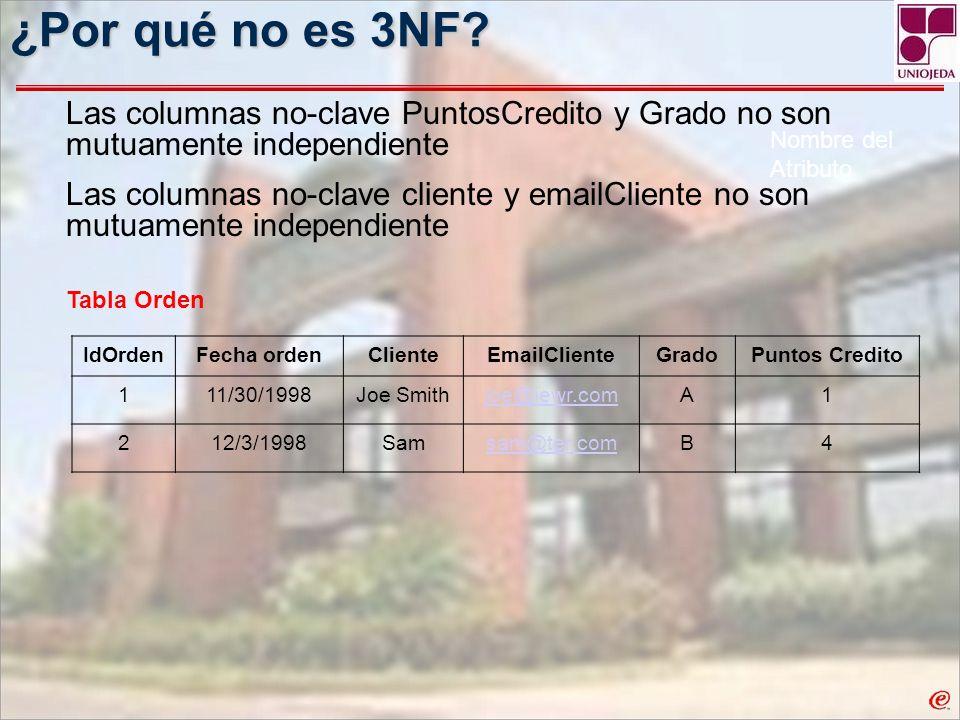 ¿Por qué no es 3NF Las columnas no-clave PuntosCredito y Grado no son mutuamente independiente.