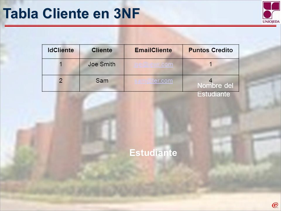 Tabla Cliente en 3NF Estudiante Nombre del Estudiante IdCliente