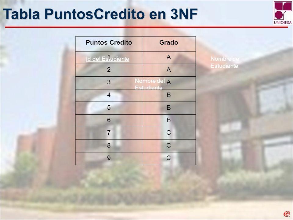 Tabla PuntosCredito en 3NF