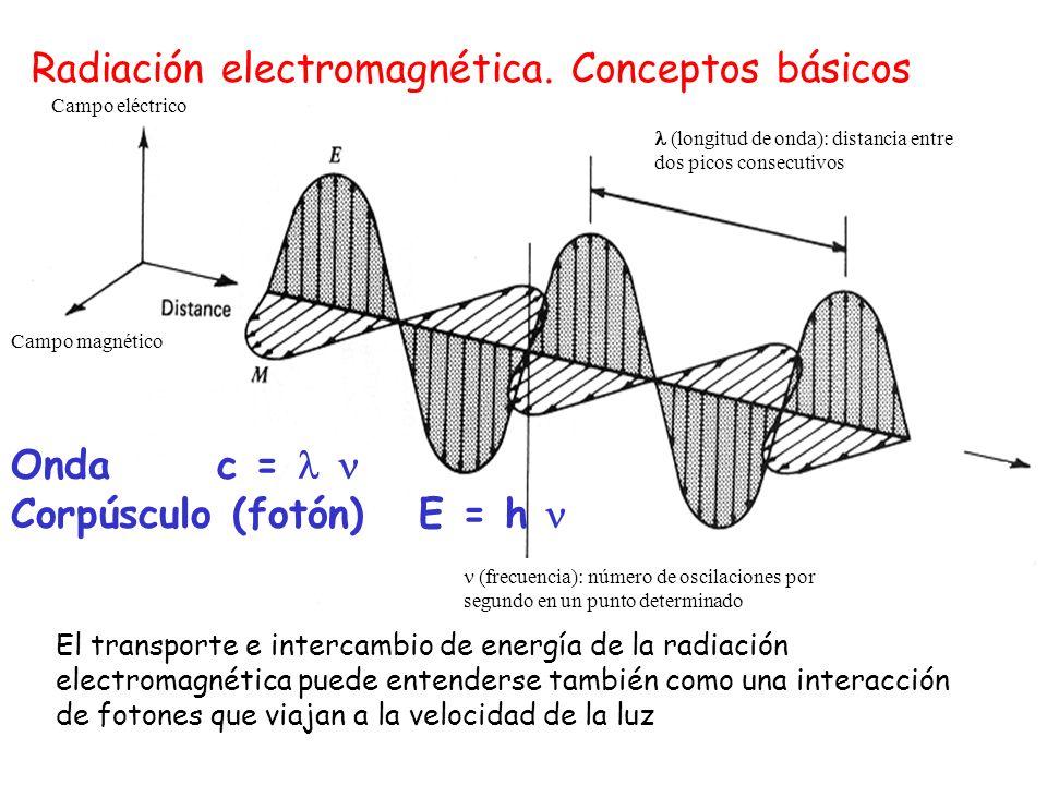 Radiación electromagnética. Conceptos básicos