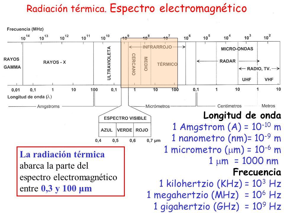 Radiación térmica. Espectro electromagnético