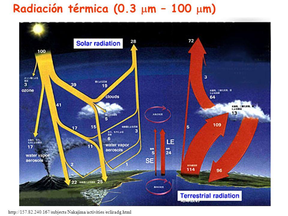 Radiación térmica (0.3 m – 100 m)