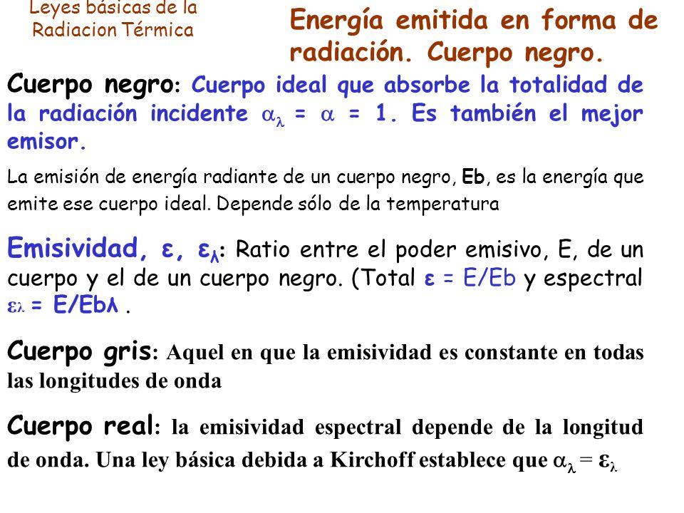 Leyes básicas de la Radiacion Térmica