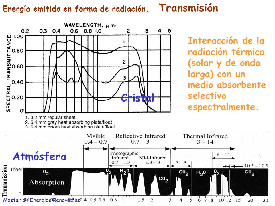Energía emitida en forma de radiación. Transmisión