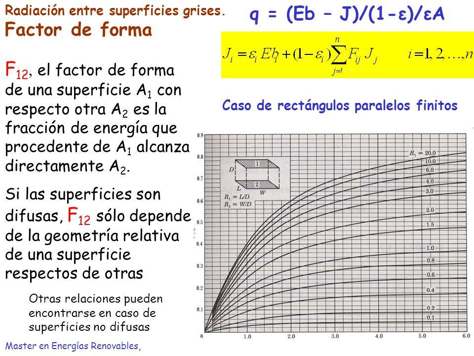 Radiación entre superficies grises. Factor de forma