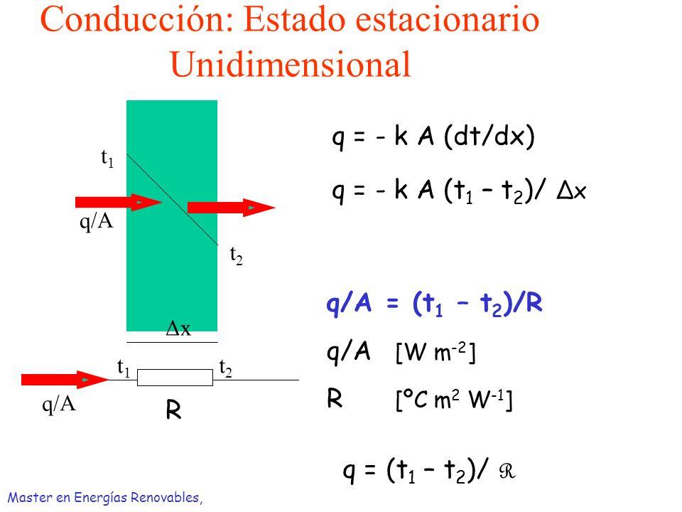 Conducción: Estado estacionario Unidimensional