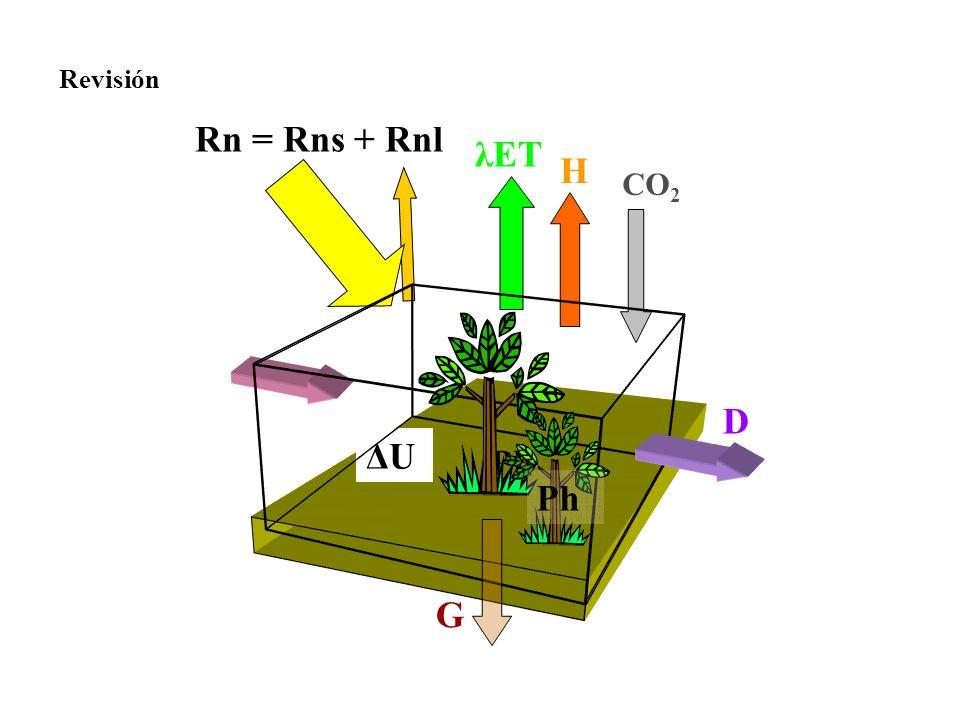 Revisión H λET CO2 Rn = Rns + Rnl D G ΔU Ph