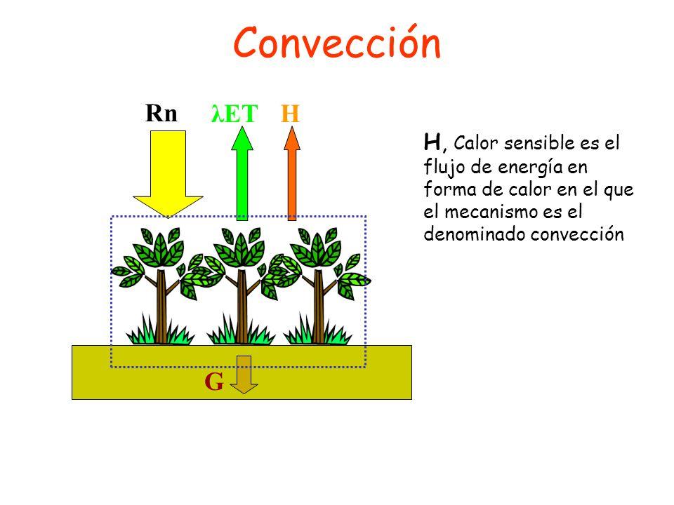 Convección H. λET. Rn. G.