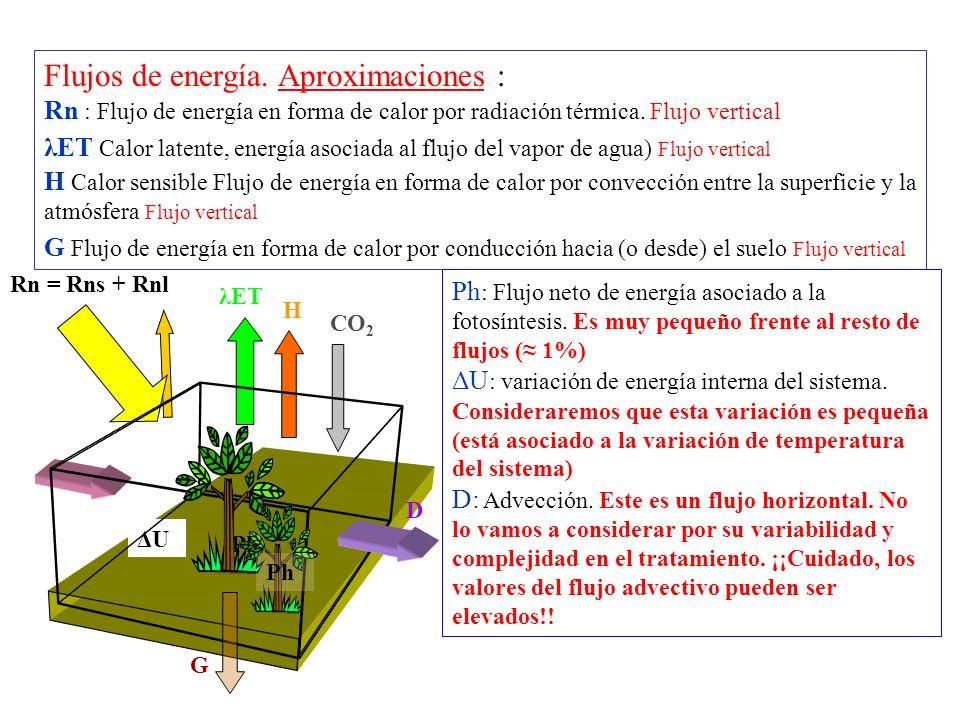 Flujos de energía. Aproximaciones : Rn : Flujo de energía en forma de calor por radiación térmica. Flujo vertical λET Calor latente, energía asociada al flujo del vapor de agua) Flujo vertical H Calor sensible Flujo de energía en forma de calor por convección entre la superficie y la atmósfera Flujo vertical G Flujo de energía en forma de calor por conducción hacia (o desde) el suelo Flujo vertical