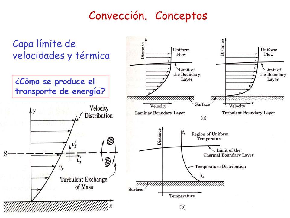 Convección. Conceptos Capa límite de velocidades y térmica