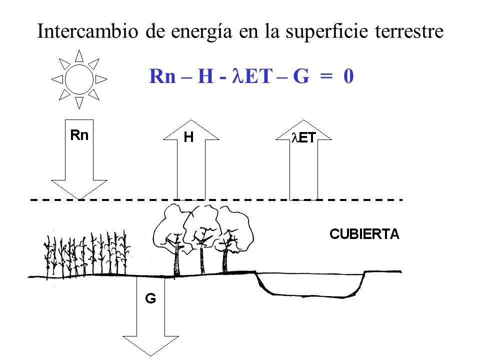 Intercambio de energía en la superficie terrestre
