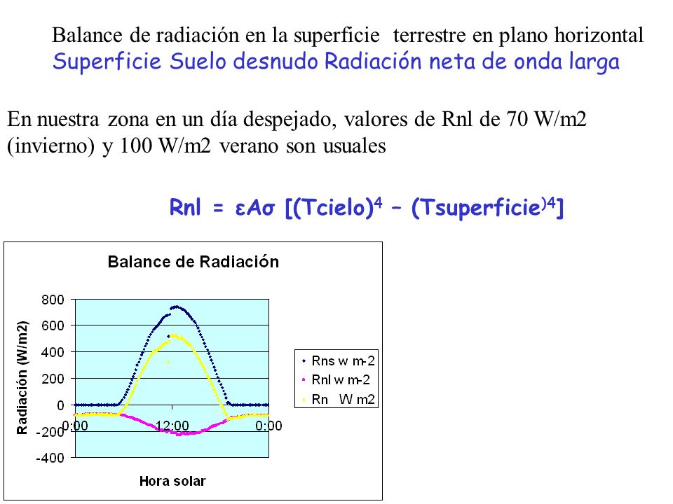 Balance de radiación en la superficie terrestre en plano horizontal Superficie Suelo desnudo Radiación neta de onda larga