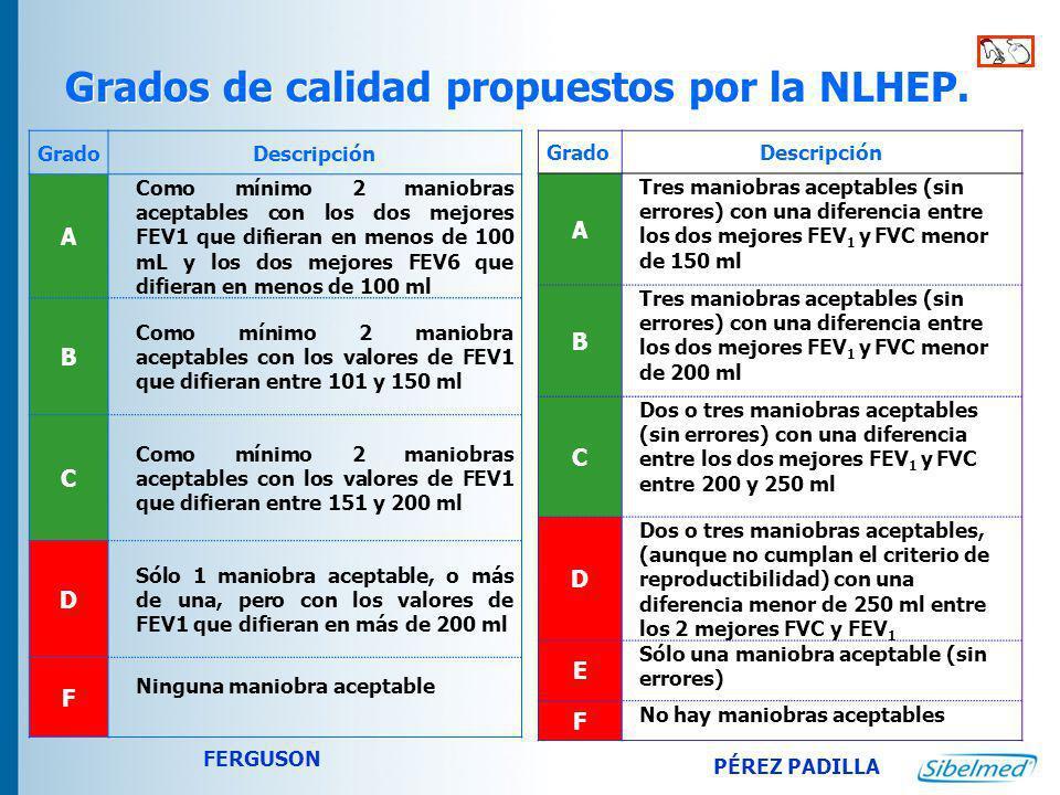 Grados de calidad propuestos por la NLHEP.