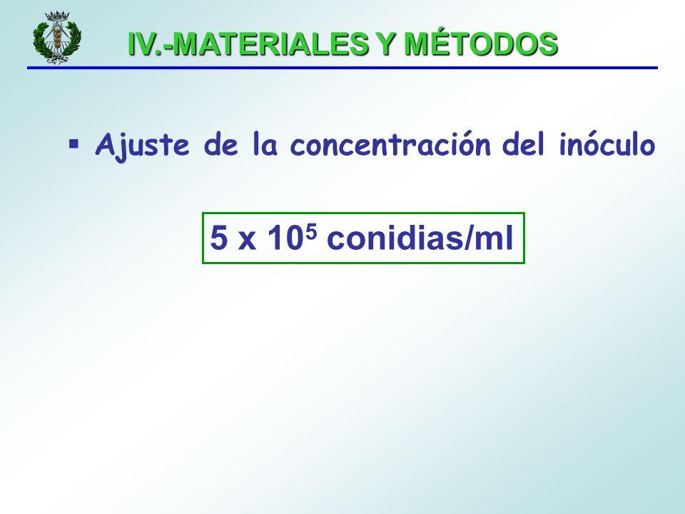 IV.-MATERIALES Y MÉTODOS Ajuste de la concentración del inóculo