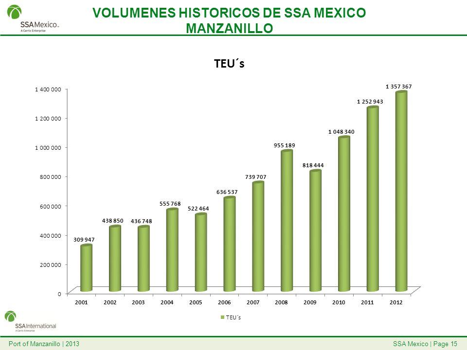 VOLUMENES HISTORICOS DE SSA MEXICO MANZANILLO