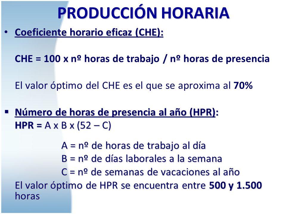 PRODUCCIÓN HORARIA Coeficiente horario eficaz (CHE):