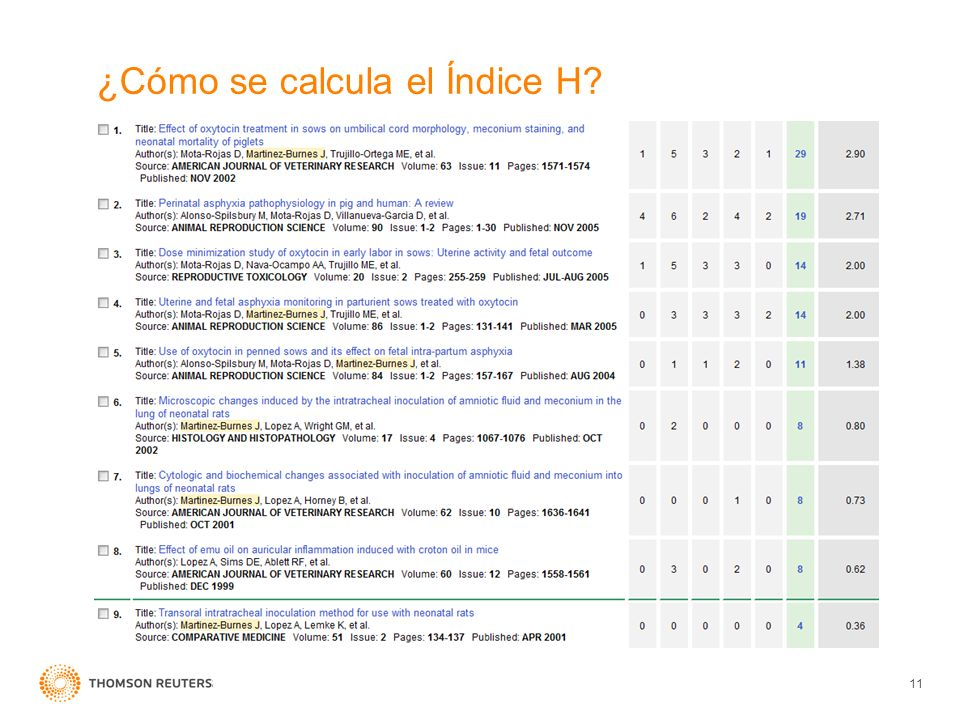 ¿Cómo se calcula el Índice H