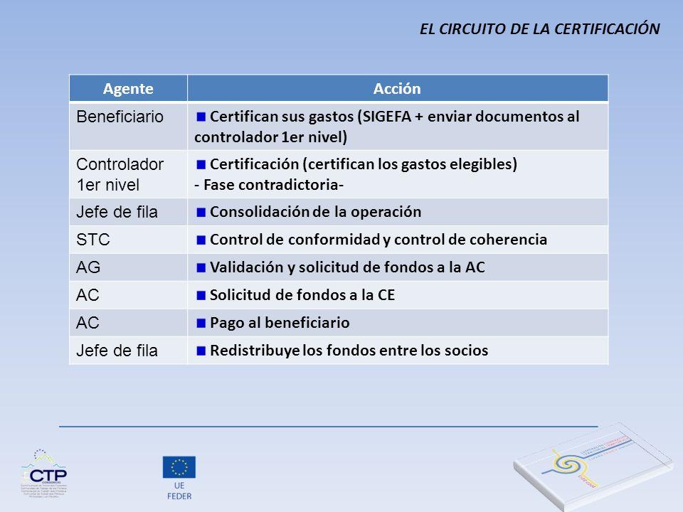 EL CIRCUITO DE LA CERTIFICACIÓN