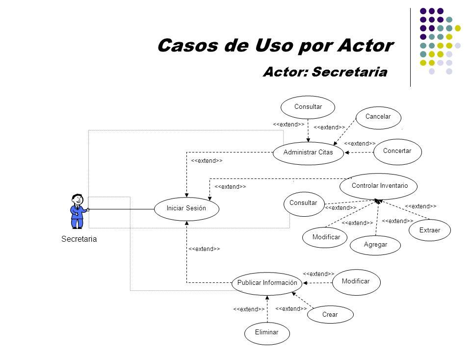 Casos de Uso por Actor Actor: Secretaria Secretaria Consultar Cancelar