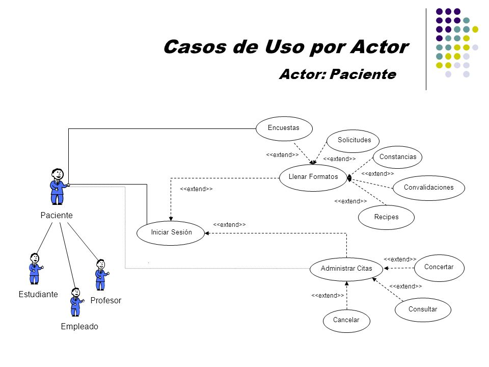 Casos de Uso por Actor Actor: Paciente Paciente Estudiante Profesor