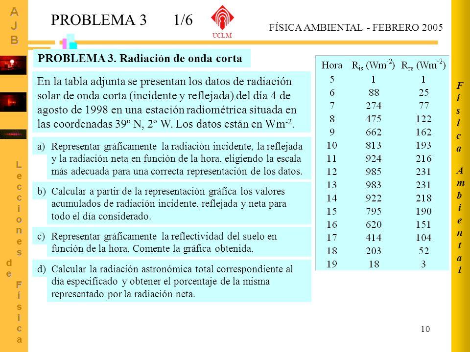 PROBLEMA 3 1/6 PROBLEMA 3. Radiación de onda corta