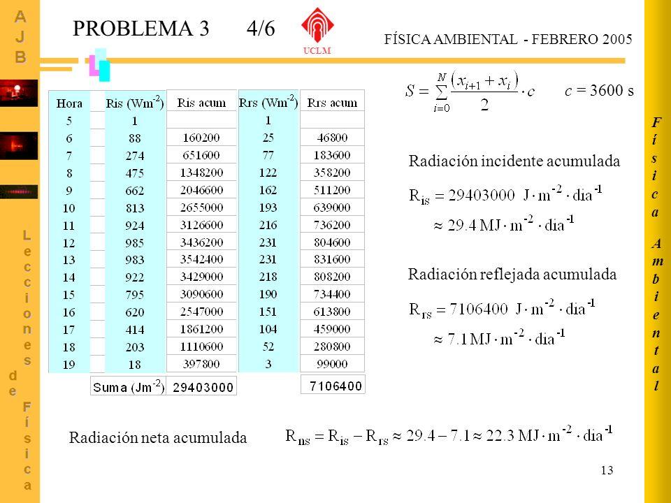 PROBLEMA 3 4/6 c = 3600 s Radiación incidente acumulada