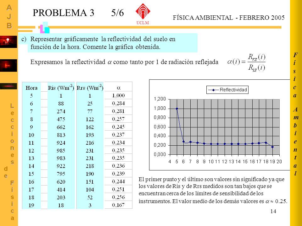 PROBLEMA 3 5/6 Ambiental Física FÍSICA AMBIENTAL - FEBRERO 2005
