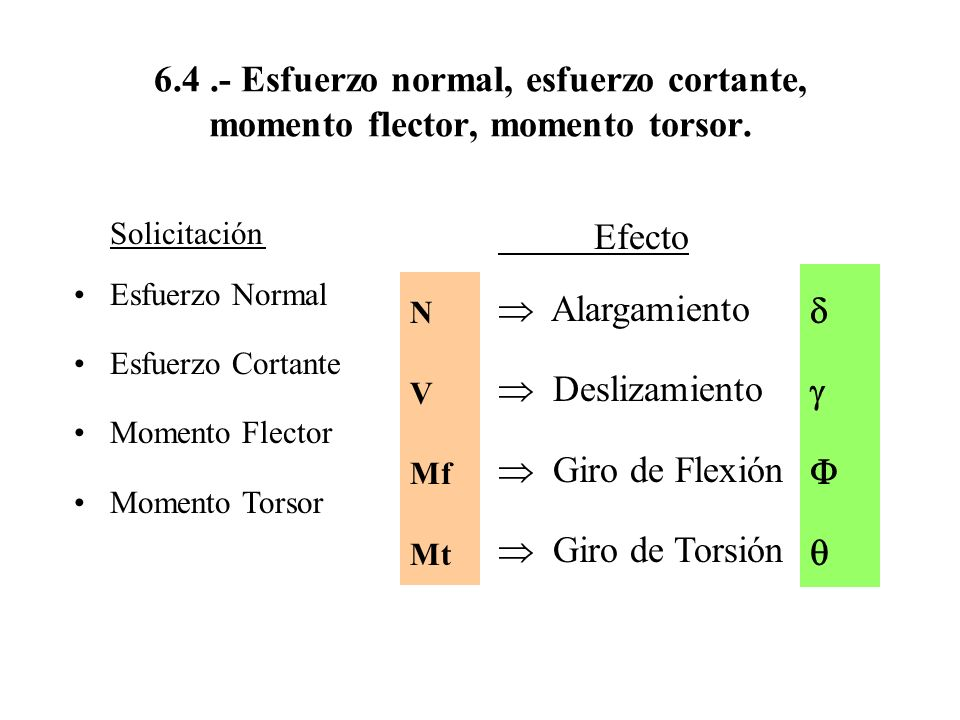 6.4 .- Esfuerzo normal, esfuerzo cortante, momento flector, momento torsor.