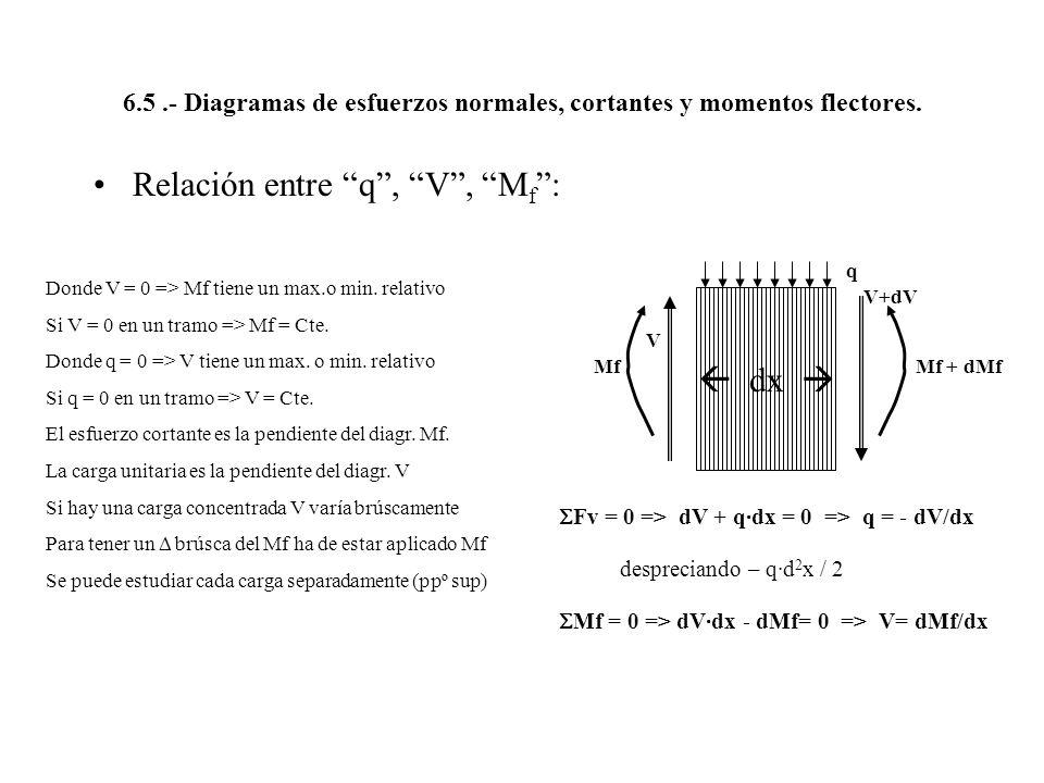 Relación entre q , V , Mf :