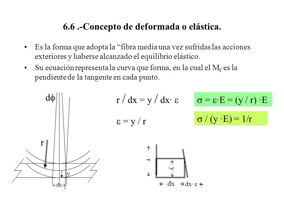 6.6 .-Concepto de deformada o elástica.