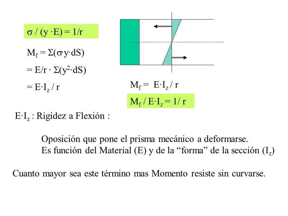 s / (y ·E) = 1/r Mf = S(s·y·dS) = E/r · S(y2·dS) = E·Iz / r. Mf = E·Iz / r. Mf / E·Iz = 1/ r. E·Iz : Rigidez a Flexión :