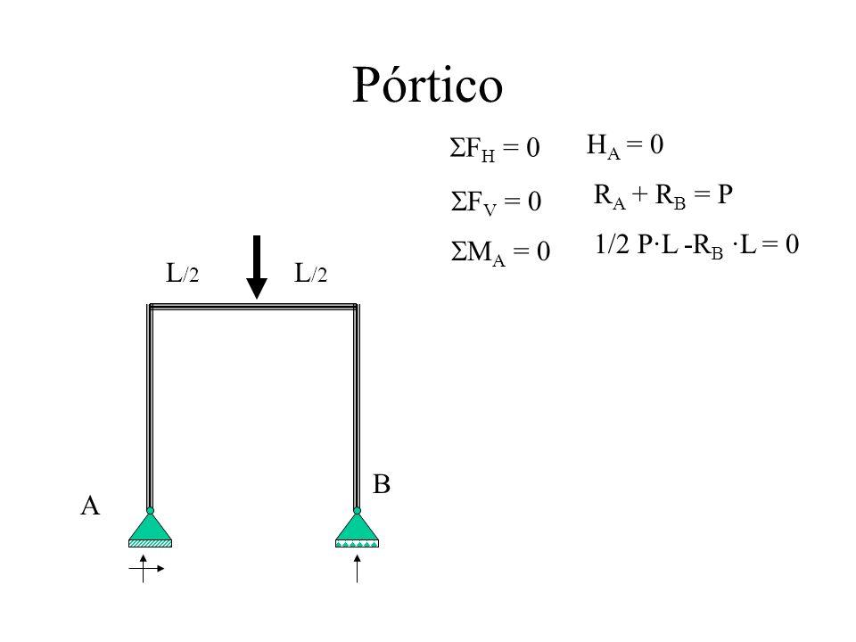 Pórtico HA = 0 SFH = 0 RA + RB = P SFV = 0 1/2 P·L -RB ·L = 0 SMA = 0