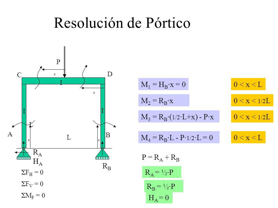 Resolución de Pórtico M1 = HB·x = 0 0 < x < L M2 = RB·x