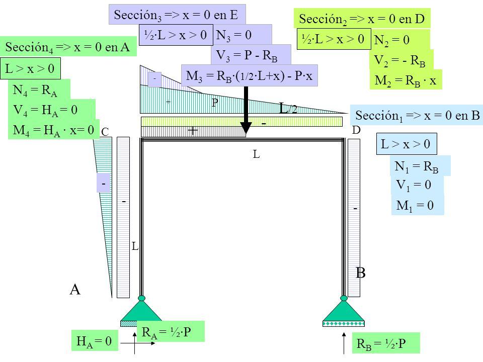 + - L/2 B A Sección3 => x = 0 en E Sección2 => x = 0 en D